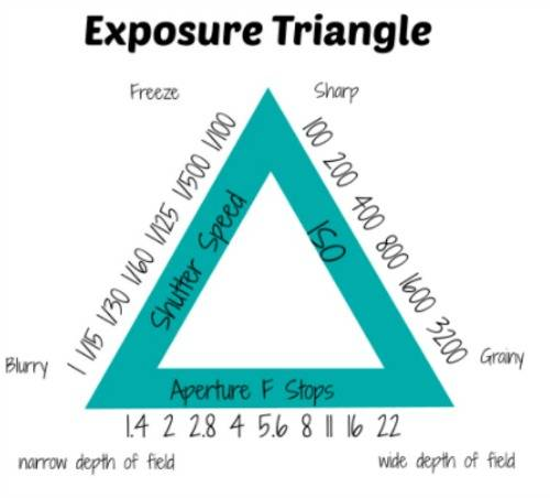Exposure trangle diagram